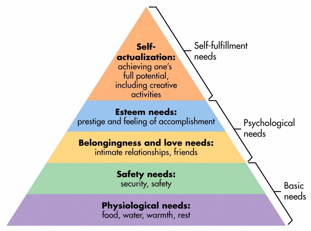 love relationship pyramid